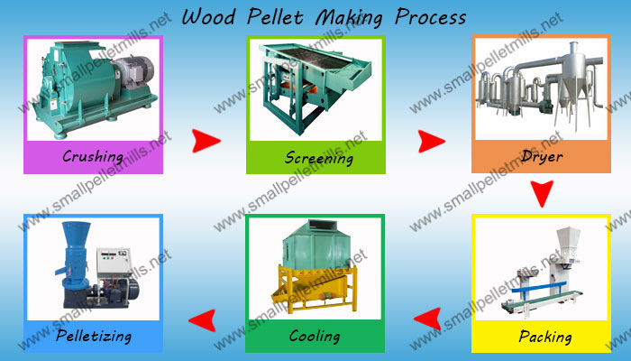 wood pellet making process