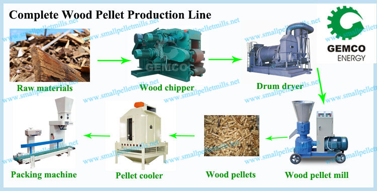 What kind of machines does a set wood pellet plant include