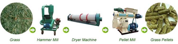 biomass-grass-pellet-making-machines